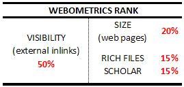 Formula perangkingan universitas berdasarkan webometrics